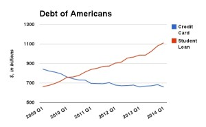 Student Debt on the Rise